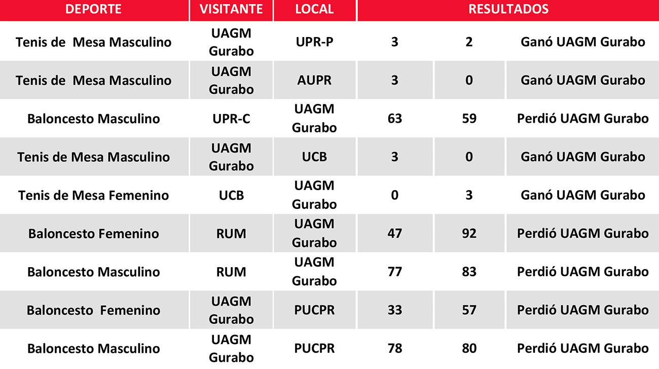 Resultados-16-al-28-de-febrero-2019
